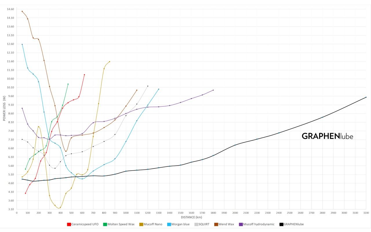GRAPHENlube longevity test